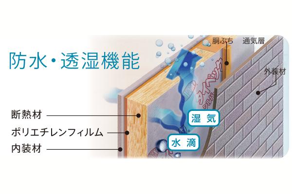 防水・透湿機能